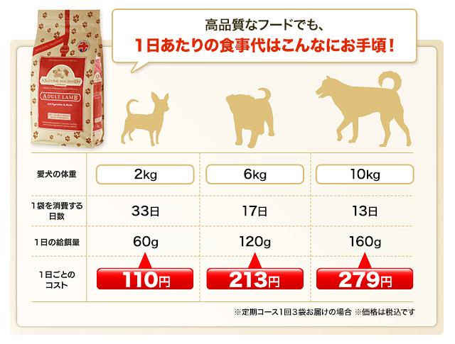 ナチュラルドッグフードの価格
